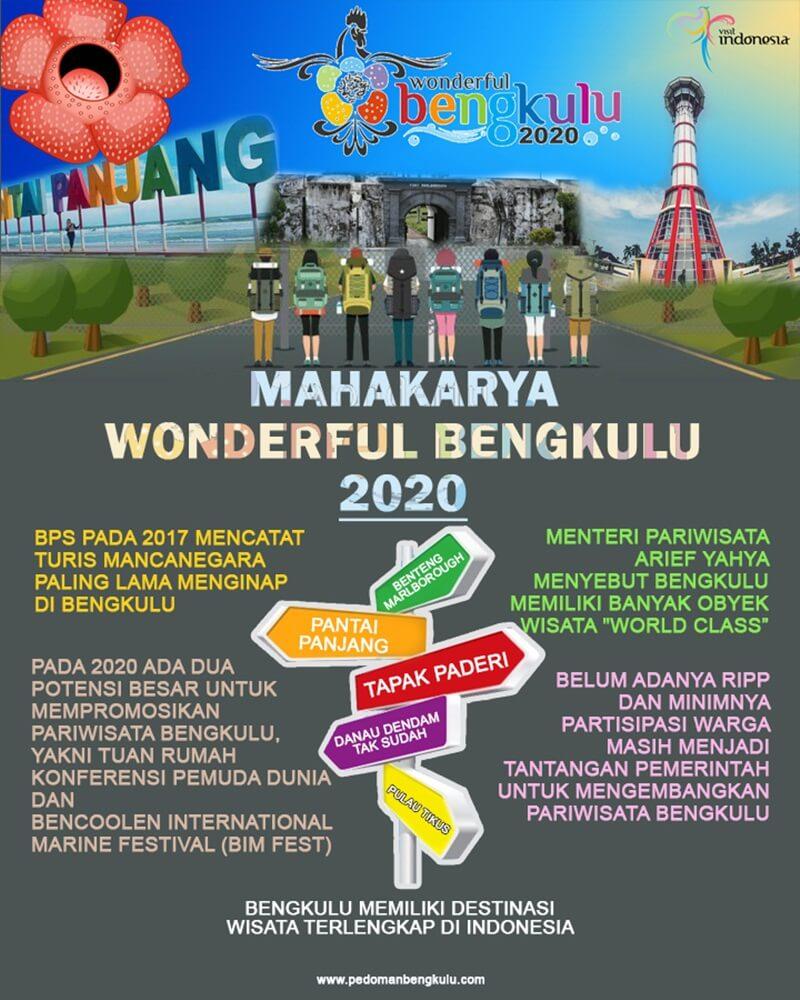 Wonderful Bengkulu 2020